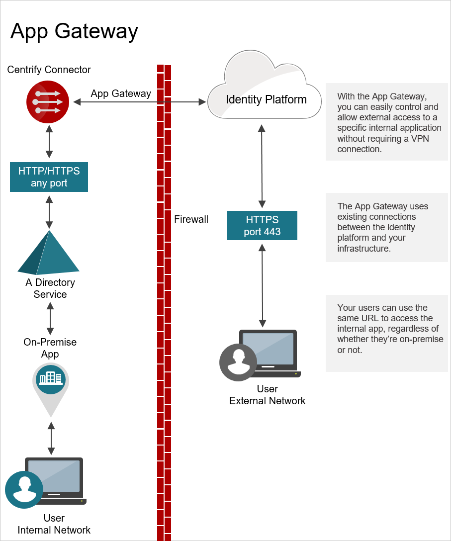 for applications that use the app gateway, the connection from the user  travels the same network pathways that you already have: the centrify  privileged