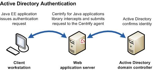 How Centrify for Java applications works
