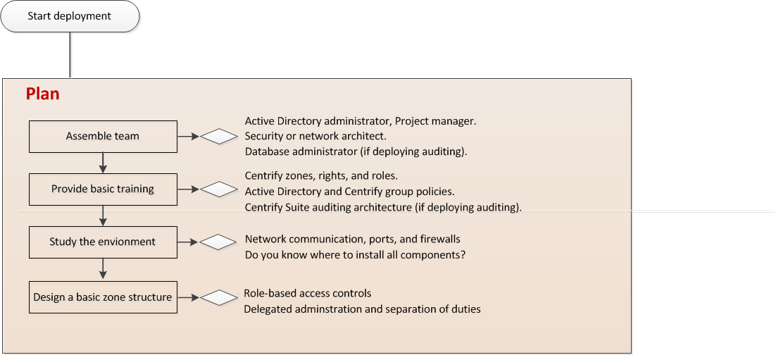 rights and duties of an auditor