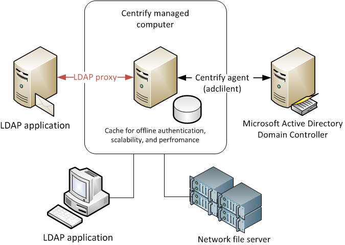 Ldapproxy Agent on User Authentication Diagram